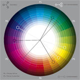 колесо вектора иллюстрация штока