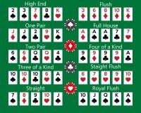 Комбинация ранжировок руки покера на зеленой предпосылке иллюстрация вектора