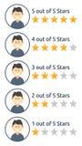 Комплект мужских изображений оценки звезды потребителя иллюстрация штока
