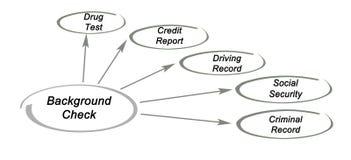 Компоненты проверки сведений Стоковое Изображение RF