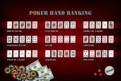 Комплект символа ранжировок руки покера Стоковое Изображение RF