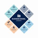 Концепция бизнеса модель Стоковые Изображения RF