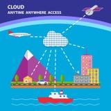 Концепция вектора Технология облака Стоковые Фотографии RF
