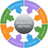 Концепция круга слова научного метода иллюстрация штока