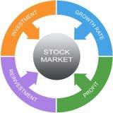 Концепция круга слова фондовой биржи бесплатная иллюстрация