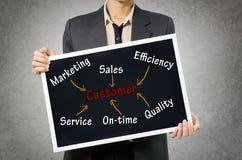Концепция клиента сочинительства бизнес-леди путем выходить на рынок, продажи, effic Стоковые Изображения RF