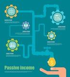 Концепция пассивного дохода Вектор шаржа Стоковое Изображение RF