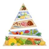 Концепция пирамиды еды красочная в плоском дизайне бесплатная иллюстрация