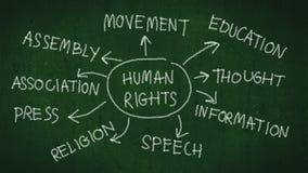 Концепция прав человека карта разума прав человека с сочинительством руки мелом на классн классном иллюстрация штока