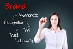 Концепция развития привязанности к определенной марке товара сочинительства бизнес-леди background card congratulation invitation стоковые изображения