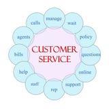 Концепция слова обслуживания клиента круговая иллюстрация штока