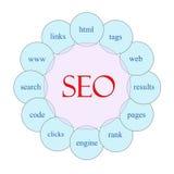 Концепция слова SEO круговая иллюстрация вектора