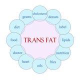 Концепция слова Trans тучная круговая иллюстрация вектора