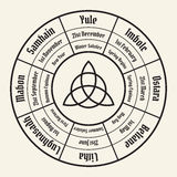 Колесо диаграммы года Цикл ежегодника Wiccan Стоковые Фотографии RF