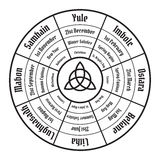 Колесо диаграммы года Цикл ежегодника Wiccan Стоковое Изображение RF