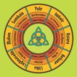 Колесо плаката года Цикл ежегодника Wiccan Стоковые Изображения RF