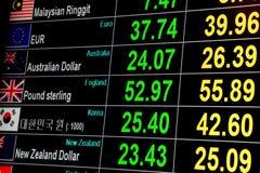 Курс иностранной валюты на цифровом экране дисплея СИД Стоковое Изображение RF
