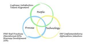 Люди, процесс, и технология бесплатная иллюстрация