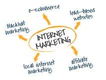 маркетинг интернета Стоковая Фотография RF