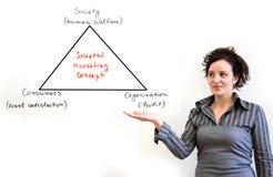 маркетинг принципиальной схемы социетальный Стоковое Фото