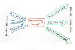 маркетинг принципиальной схемы Стоковое Фото