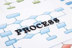 Маршрутная схема производства потока процесса Стоковое Изображение