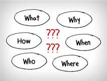 Много карт разума вопросов: Когда что которое что почему и как бесплатная иллюстрация