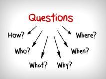 Много карт разума вопросов: Когда что которое что почему и как иллюстрация вектора