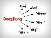 Много карт разума вопросов: Когда что которое что почему и как иллюстрация штока