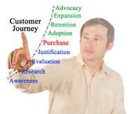 Модель путешествия клиента стоковое изображение