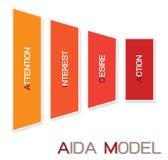 Модель AIDA с вниманием, интересом, желанием и действием Стоковые Изображения RF
