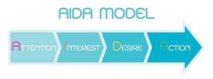 Модель AIDA с вниманием, интересом, желанием и действием стоковые фото
