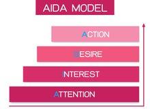Модель AIDA с вниманием, интересом, желанием и действием стоковое фото rf