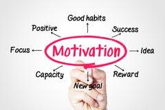 Мотивация Стоковые Фото