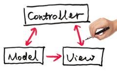 Модель, взгляд и регулятор Стоковое Изображение RF
