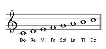 Музыкальные примечания гаммы Стоковые Изображения