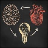 Нарисованная рукой иллюстрация эскиза вектора - творческий винтажный дизайн плаката, мозг, сердце и электрическая лампочка, черна Стоковое фото RF