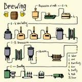 Нарисованный рукой процесс заваривать пива, продукция Стоковое Изображение