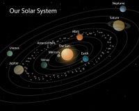 наша солнечная система Стоковое Изображение