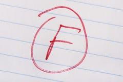 Неудовлетворительная оценка Стоковое Изображение RF