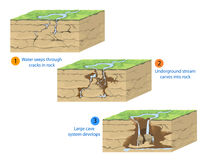 Образование пещеры Стоковые Фото