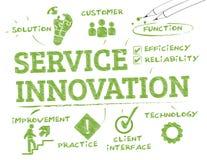Обслуживайте innovation1 иллюстрация вектора