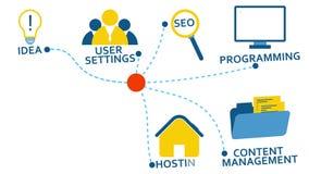 Оживленная концепция творческих способностей веб-дизайна сток-видео