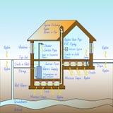 Опасность газа радона в наших домах - как защитить от инфильтрата газа радона - иллюстрация концепции с поперечным сечением a иллюстрация штока