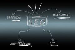 Оптимизирование двигателя поиска (конкурентное преимущество) Стоковое Изображение RF