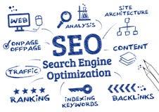 Оптимизирование поисковой системы SEO, выстраивая в ряд алгоритм Стоковые Изображения RF