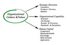 Организационное Culture&Values Стоковое Изображение
