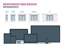 Отзывчивый веб-дизайн для различных приборов Стоковые Изображения