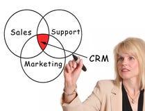 отношение управления клиента стоковое изображение