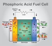 Отсек топливного бака фосфорной кислоты бесплатная иллюстрация